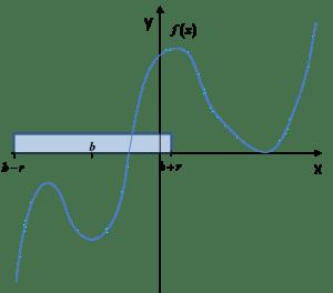 Otoczenie punktu b nie spełniające warunku z definicji ekstremum