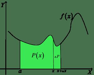 Wykres P(x) powiększonego o deltaP