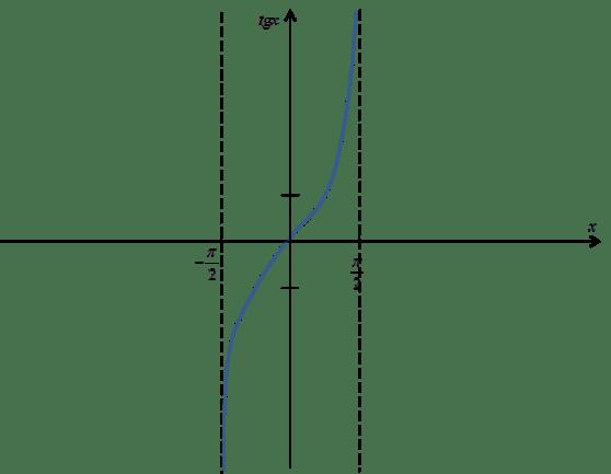 Wykres funkcji tgx obięty do przedziału [-pi/2,pi/2]