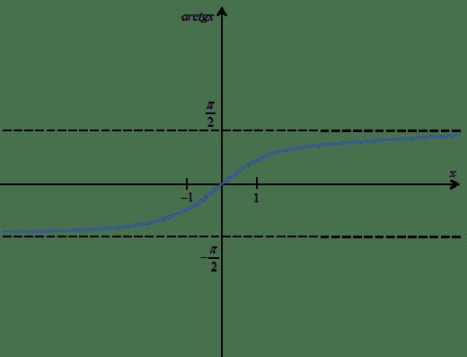 Wykres funkcji arctgx