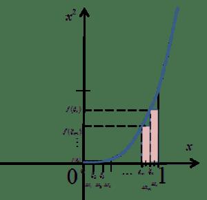 Wykres funkcji x^3, z której liczę całkę oznaczoną z definicji