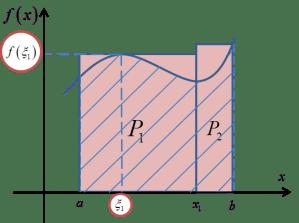 Pole P przybliżone dwoma prostokątami z zaznaczonym punktem xi1