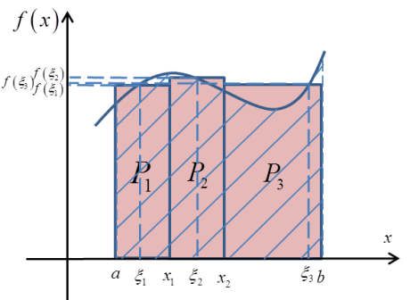Pole P przybliżone trzema prostokątami z zaznaczonymi punktami podziału x1, x2 i punktami xi1, xi2, xi3