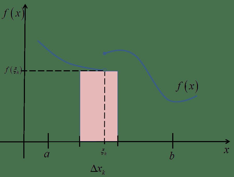 Przedział sumy dolnej w funkcji nieciągłej
