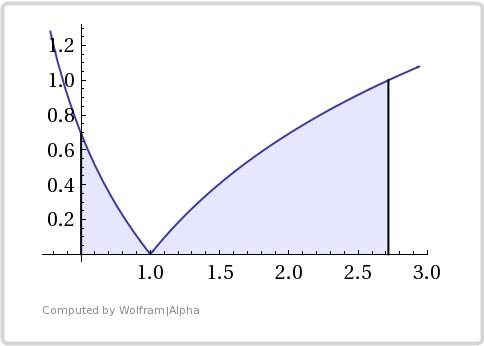 Wykres funkcji |lnx|
