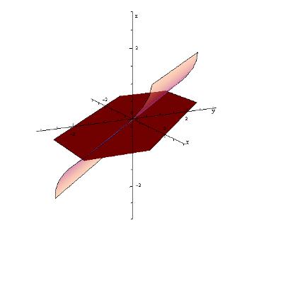 Wykres 3D funkcji y=arcsin((x+y)/2)