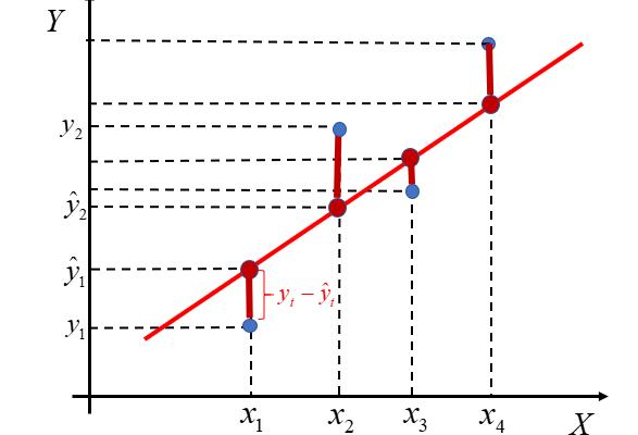 O regresji i Metodzie Najmniejszych Kwadratów, czyli skąd wzięły się oszacowania parametrów modelu