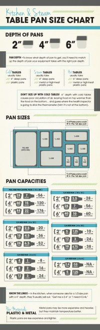 Kitchen & Steam Table Pan Size Chart [Free Download