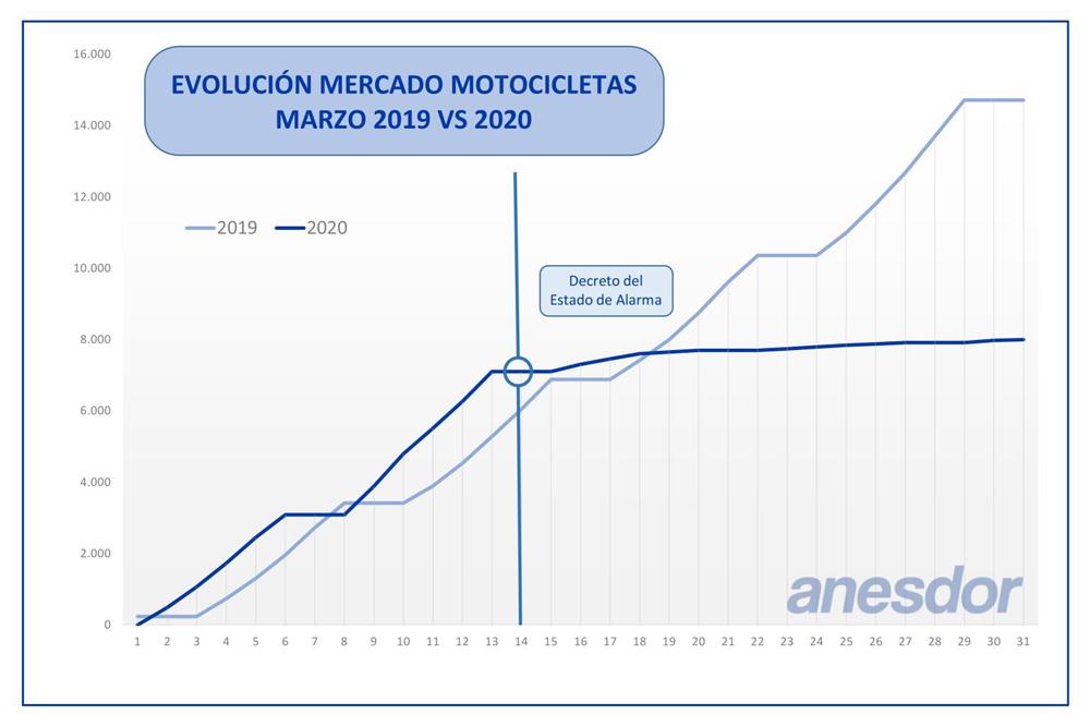 Gráfica Matriculaciones Motocicletas marzo 2020
