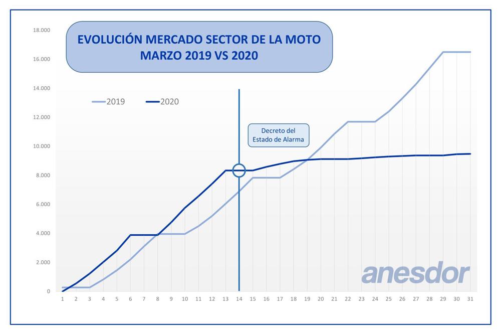 Gráfica Matriculaciones Sector motos marzo 2020