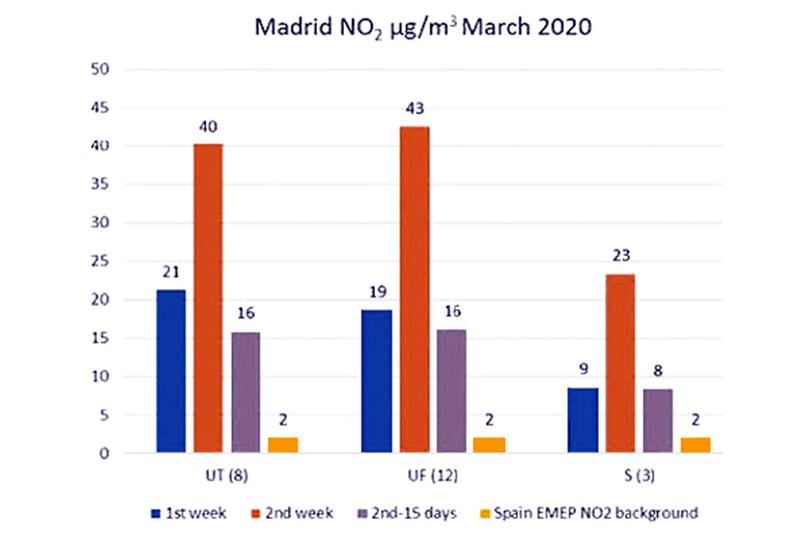 Gráfico contaminación COVID- 19 Madrid