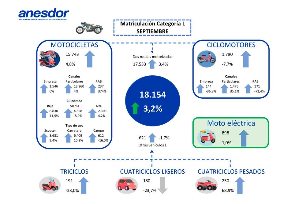 Matriculaciones vehículos ligeros septiembre