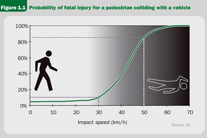 Grafico riesgo atropello velocidad