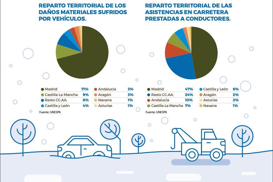 Percances seguro automovil comunidades autonomas
