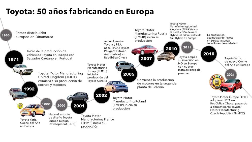 Historia de la fabricación de Toyota en Europa