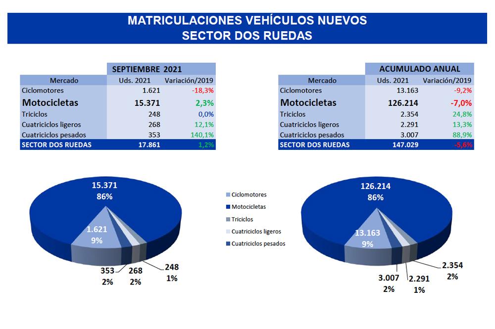 Matriculaciones vehículos de dos ruedas septiembre
