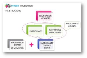 EUscreen Foundation structure