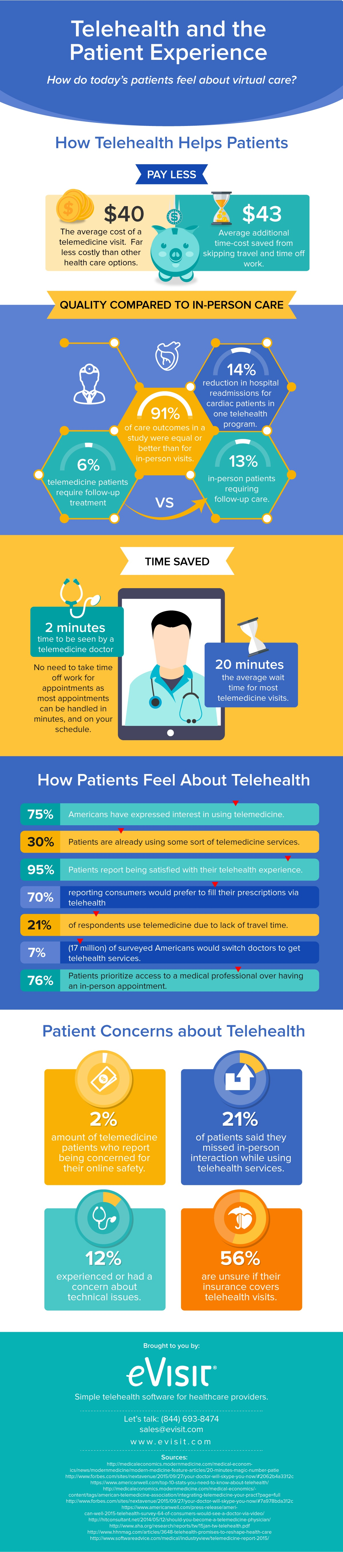 Infographic: Patient Experience of Telehealth