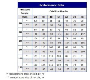 Vortex Tube Performance Data