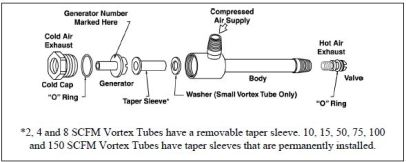 Vortex Tube Exploded View