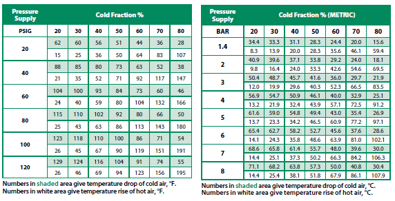 Cold Fraction