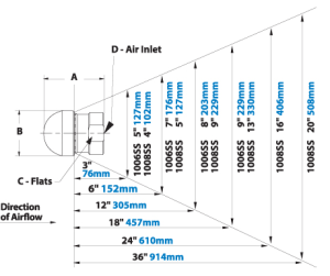 Airflow Patterns for EXAIR Back Blow Nozzles