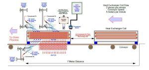heat exchanger solution