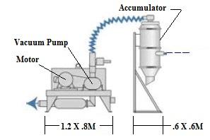 Sketch of Vacuum System