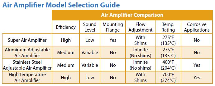 Air Amp Selection Chart