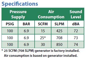 Adjustable Spot Cooler Specifications
