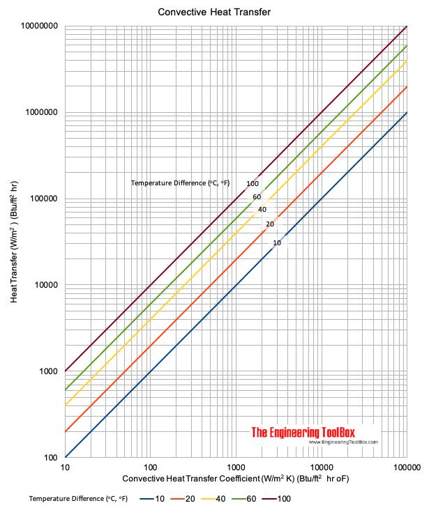 convective_heat_transfer_chart