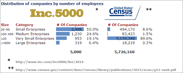 2014 INC 5000 data viz
