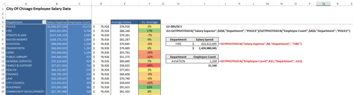 An example of Excel's GETPIVOTDATA Function