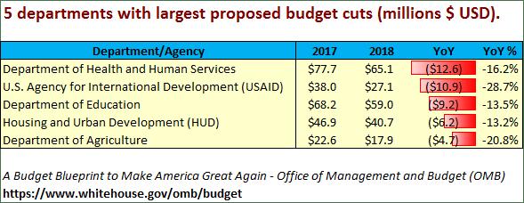 US Budget 2018