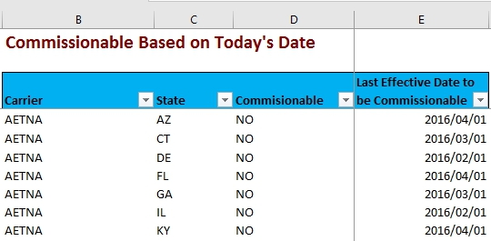 Data Tables for the Excel Job Test - CommissionableDates tab.