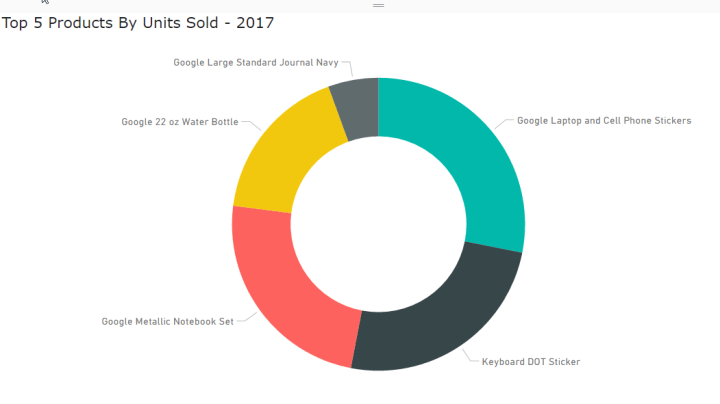 Donut Chart - Top 5 Products by volume