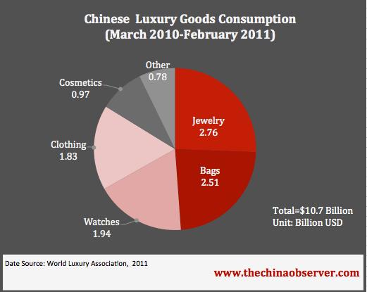 Luxury Goods Selling China