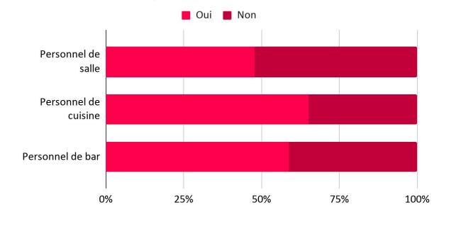 sondage Extracadabra personnel en restauration coronavirus