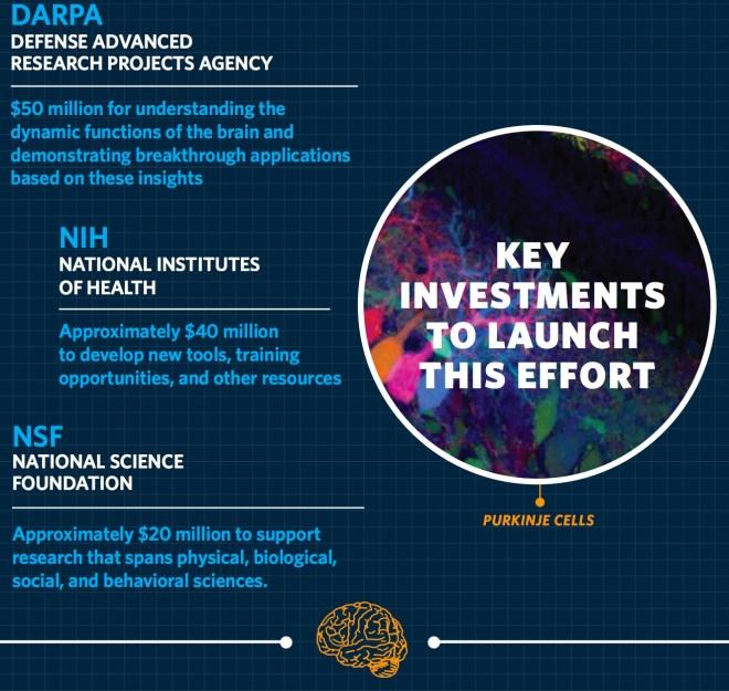 Key investments Obama BRAIN Initiative