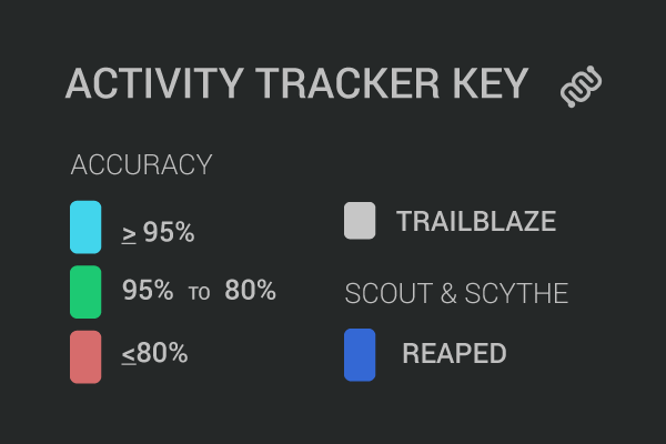 Eyewire, activity tracker, cubes, citizen science, UI, UX, key, color key, accuracy, trailblaze, reap