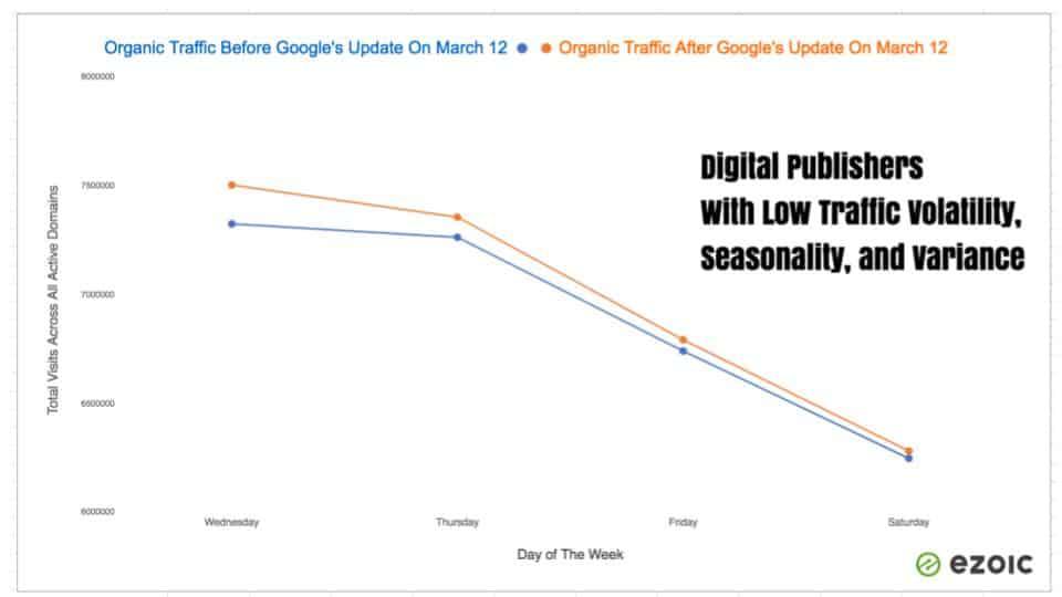 Google's Algorithm Update Impact On Digital Publishers