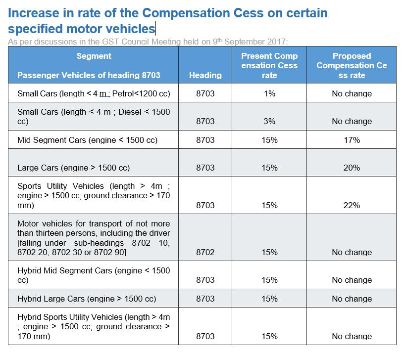 gst-cess-rate-change-for-autos