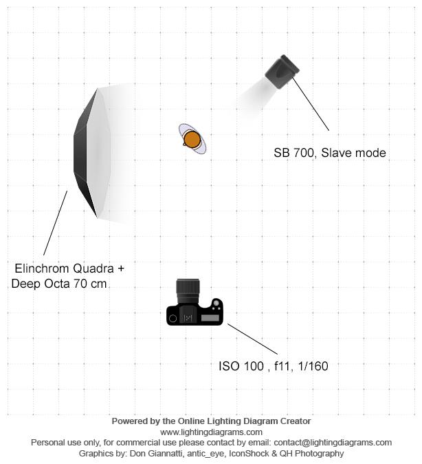 Elinchrom Quadra si un Octobox Rotalux Deep Octa 70 cm