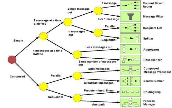 Entreprise Integration Patterns