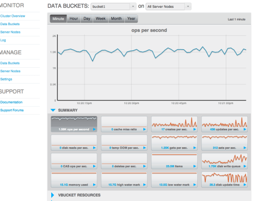 Monitoring de Couchbase