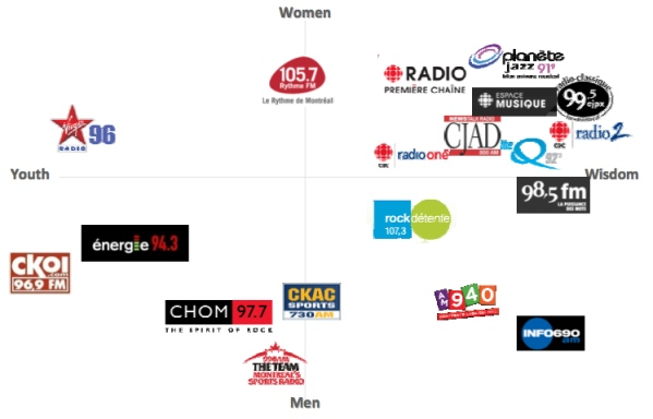 Demographic map of radio stations: X axis for age, Y axis for gender