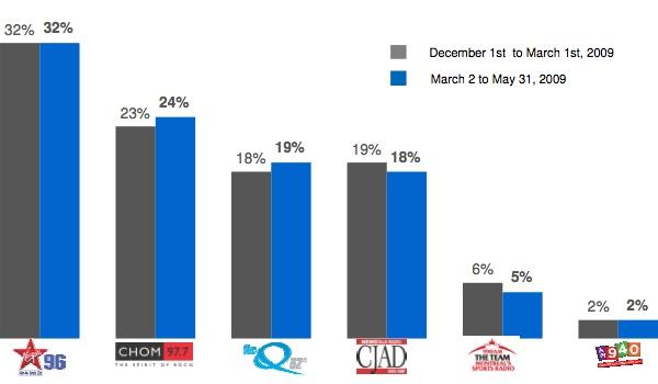 Anglo market share: CJFM, CHOM, CFQR, CJAD, CKGM