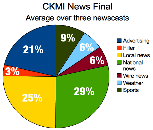CKMI-46