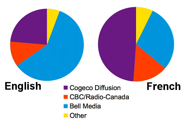 Radio ratings March 2014