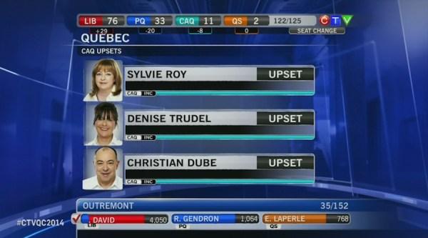 CTV CAQ upsets